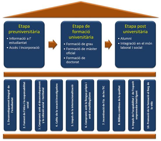 model educatiu