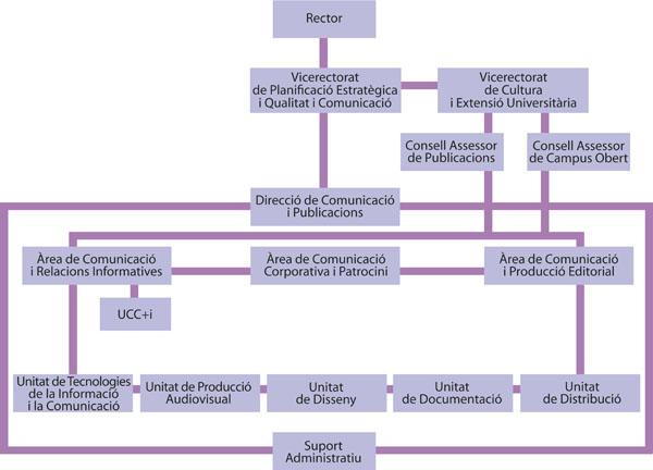 Organigrama del Servei de Comunicació i Publicacions